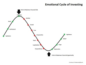 emotional_cycle_of_investing