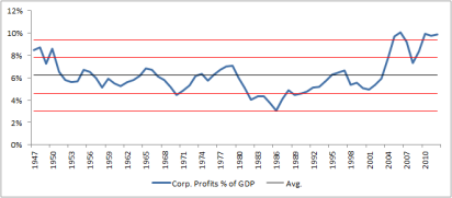 Corp Profits % of GDP
